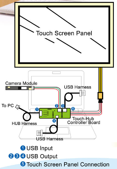 Diy Eee Pc Touch Screen Mobile Venue
