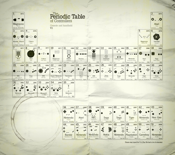 Periodic table of controllers mobile venue for Periodic table 6 year old