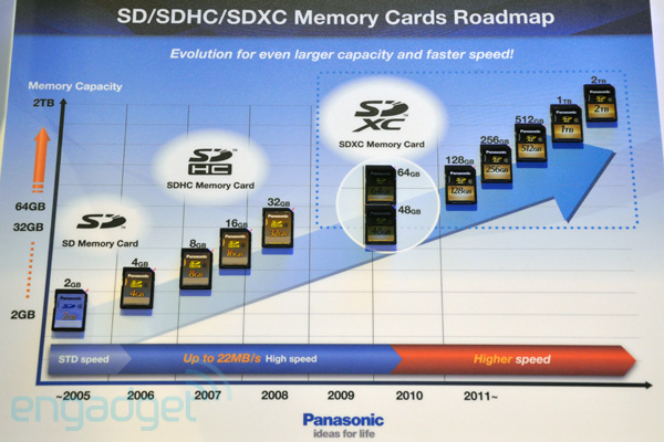 panasonic show 1tb and 2tb memory cards in roadmap. Black Bedroom Furniture Sets. Home Design Ideas