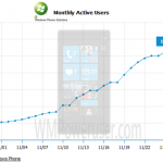 Windows Phone 7 Sales Numbers Hinted at With Facebook Stats