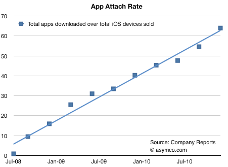 app store downloads Users Download an Average of 60 Apps Per Apple Device